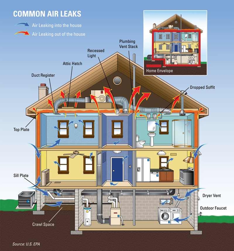 These air leaks in your home also leak money.