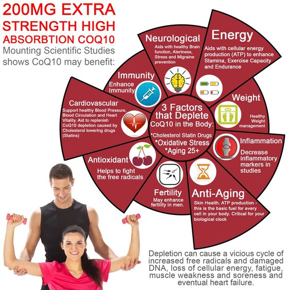 The many benefits of CoQ10