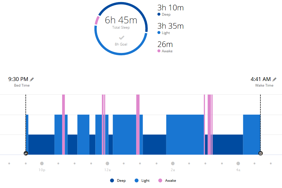 Sleep pattern screenshot recorded with a Garmin 235 watch