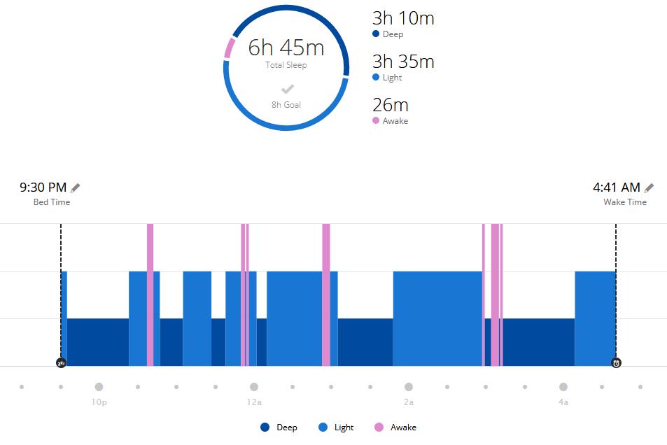 Sleep pattern screenshot recorded with a Garmin 235 watch