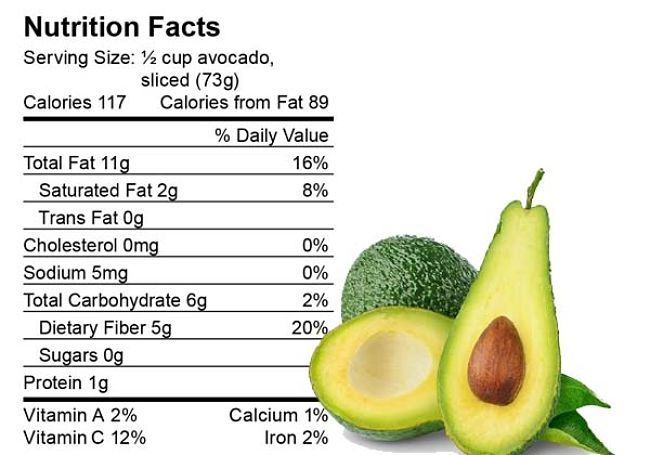 Avocado nutritional facts