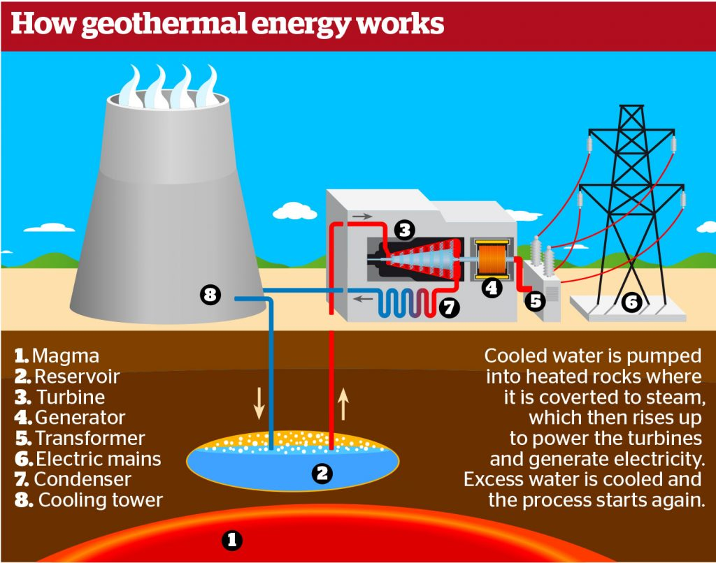 How geothermal energy is produced