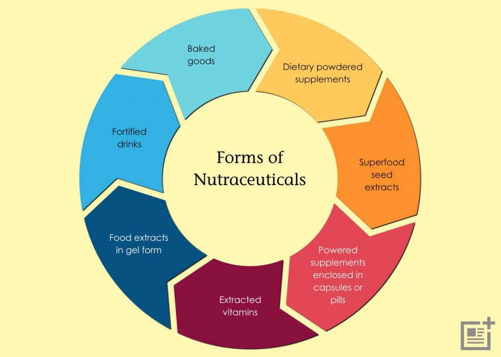 Forms of Nutraceuticals
