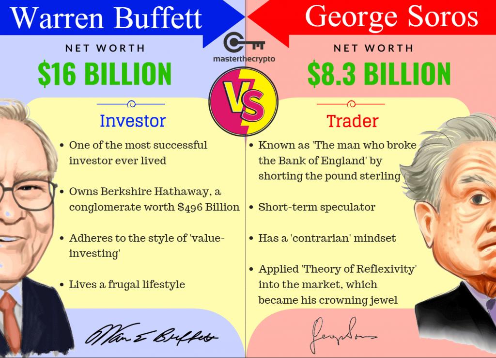 Warren Buffett vs George Soros