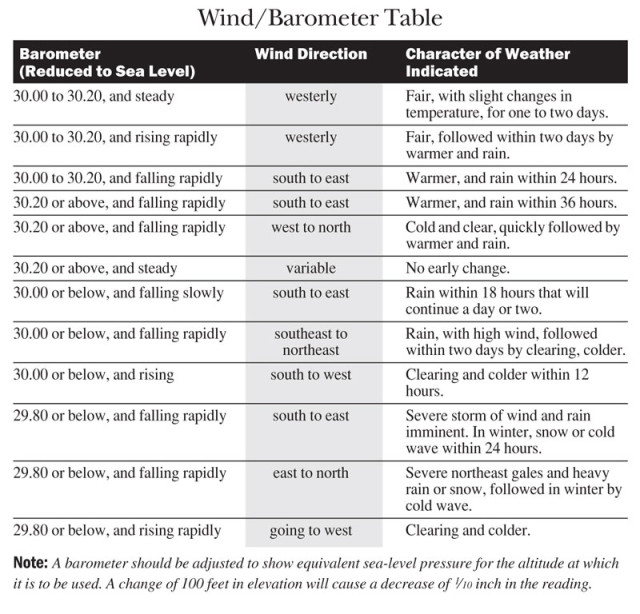A wind/barometer table