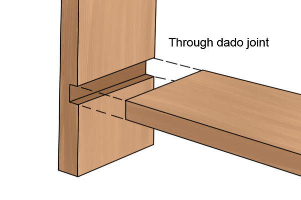 A dado joint
