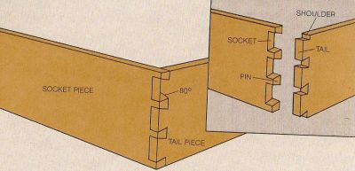 A dovetail joint
