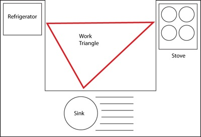 A kitchen work triangle architecture; photo courtesy Peter Oreilly